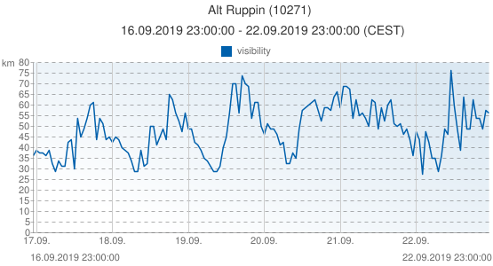 Alt Ruppin, Germany (10271): visibility: 16.09.2019 23:00:00 - 22.09.2019 23:00:00 (CEST)
