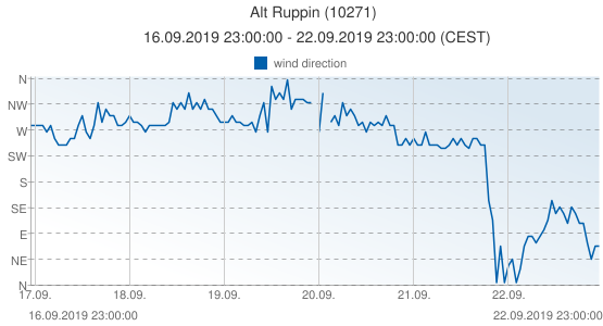 Alt Ruppin, Germany (10271): wind direction: 16.09.2019 23:00:00 - 22.09.2019 23:00:00 (CEST)
