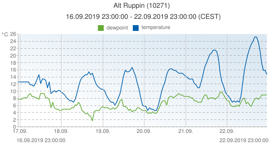 Alt Ruppin, Germany (10271): temperature & dewpoint: 16.09.2019 23:00:00 - 22.09.2019 23:00:00 (CEST)