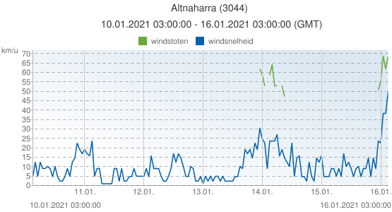 Altnaharra, Groot Brittannië (3044): windsnelheid & windstoten: 10.01.2021 03:00:00 - 16.01.2021 03:00:00 (GMT)