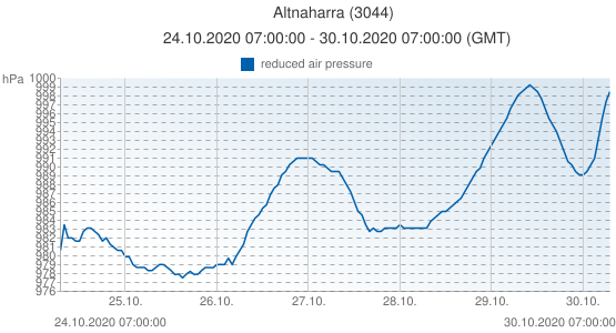 Altnaharra, Grande-Bretagne (3044): reduced air pressure: 24.10.2020 07:00:00 - 30.10.2020 07:00:00 (GMT)