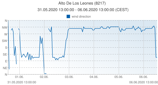 Alto De Los Leones, Spain (8217): wind direction: 31.05.2020 13:00:00 - 06.06.2020 13:00:00 (CEST)