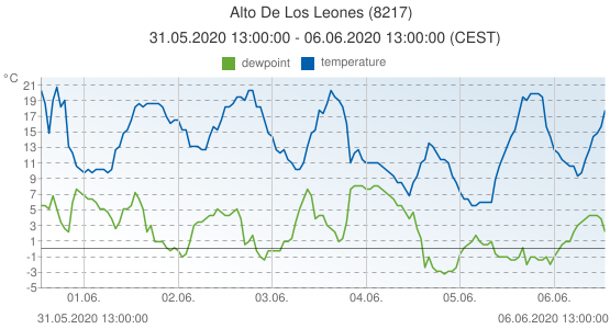 Alto De Los Leones, Spain (8217): temperature & dewpoint: 31.05.2020 13:00:00 - 06.06.2020 13:00:00 (CEST)