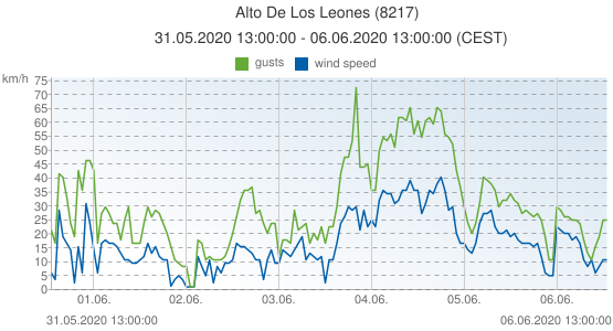 Alto De Los Leones, Spain (8217): wind speed & gusts: 31.05.2020 13:00:00 - 06.06.2020 13:00:00 (CEST)