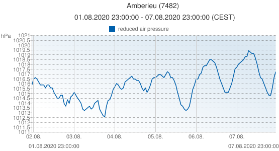 Amberieu, France (7482): reduced air pressure: 01.08.2020 23:00:00 - 07.08.2020 23:00:00 (CEST)