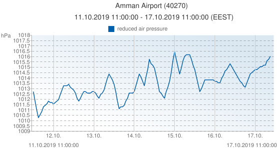 Amman Airport, Jordania (40270): reduced air pressure: 11.10.2019 11:00:00 - 17.10.2019 11:00:00 (EEST)
