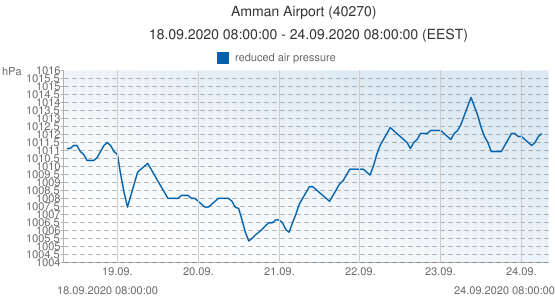 Amman Airport, Jordania (40270): reduced air pressure: 18.09.2020 08:00:00 - 24.09.2020 08:00:00 (EEST)