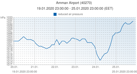 Amman Airport, Jordania (40270): reduced air pressure: 19.01.2020 23:00:00 - 25.01.2020 23:00:00 (EET)