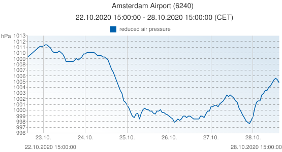 Amsterdam Airport, Netherlands (6240): reduced air pressure: 22.10.2020 15:00:00 - 28.10.2020 15:00:00 (CET)