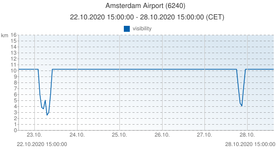 Amsterdam Airport, Netherlands (6240): visibility: 22.10.2020 15:00:00 - 28.10.2020 15:00:00 (CET)