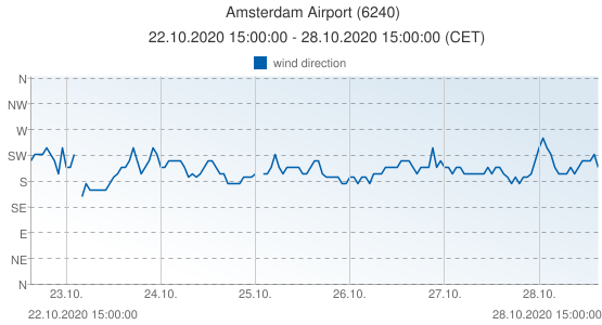 Amsterdam Airport, Netherlands (6240): wind direction: 22.10.2020 15:00:00 - 28.10.2020 15:00:00 (CET)
