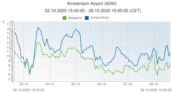 Amsterdam Airport, Netherlands (6240): temperature & dewpoint: 22.10.2020 15:00:00 - 28.10.2020 15:00:00 (CET)