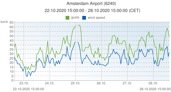 Amsterdam Airport, Netherlands (6240): wind speed & gusts: 22.10.2020 15:00:00 - 28.10.2020 15:00:00 (CET)