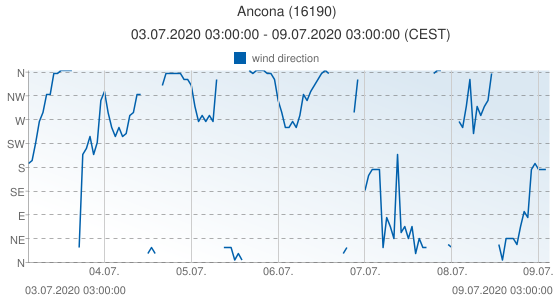 Ancona, Italy (16190): wind direction: 03.07.2020 03:00:00 - 09.07.2020 03:00:00 (CEST)