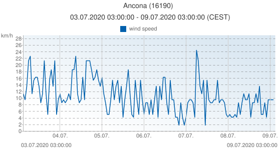 Ancona, Italy (16190): wind speed: 03.07.2020 03:00:00 - 09.07.2020 03:00:00 (CEST)