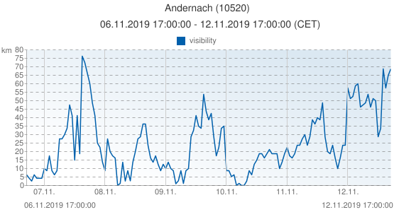 Andernach, Germany (10520): visibility: 06.11.2019 17:00:00 - 12.11.2019 17:00:00 (CET)