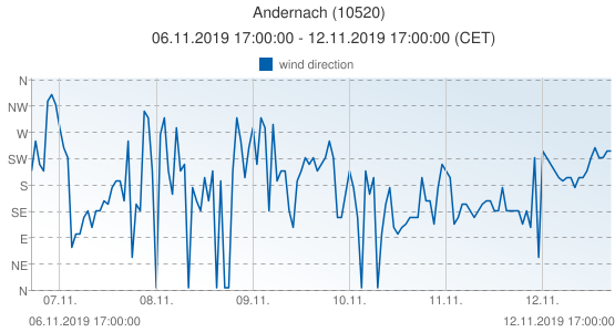 Andernach, Germany (10520): wind direction: 06.11.2019 17:00:00 - 12.11.2019 17:00:00 (CET)