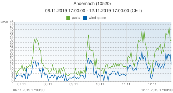 Andernach, Germany (10520): wind speed & gusts: 06.11.2019 17:00:00 - 12.11.2019 17:00:00 (CET)