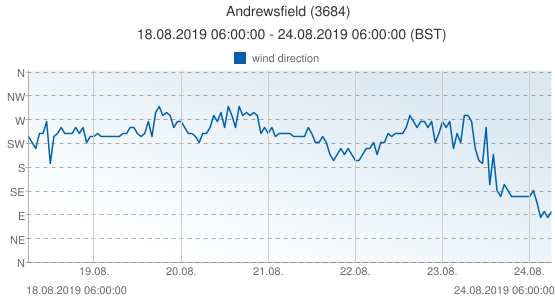 Andrewsfield, United Kingdom (3684): wind direction: 18.08.2019 06:00:00 - 24.08.2019 06:00:00 (BST)