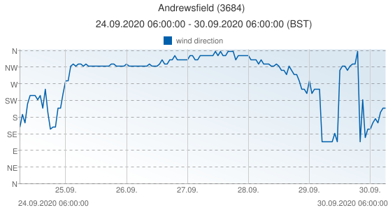 Andrewsfield, United Kingdom (3684): wind direction: 24.09.2020 06:00:00 - 30.09.2020 06:00:00 (BST)