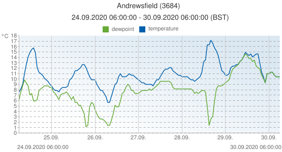 Andrewsfield, United Kingdom (3684): temperature & dewpoint: 24.09.2020 06:00:00 - 30.09.2020 06:00:00 (BST)