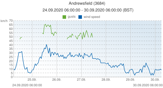 Andrewsfield, United Kingdom (3684): wind speed & gusts: 24.09.2020 06:00:00 - 30.09.2020 06:00:00 (BST)