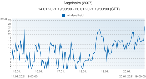 Angelholm, Zweden (2607): windsnelheid: 14.01.2021 19:00:00 - 20.01.2021 19:00:00 (CET)