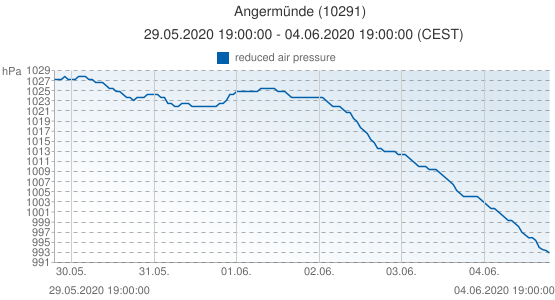 Angermünde, Germany (10291): reduced air pressure: 29.05.2020 19:00:00 - 04.06.2020 19:00:00 (CEST)