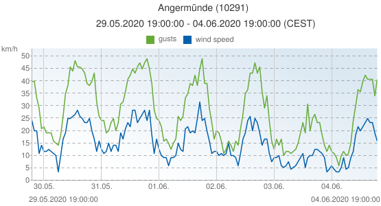 Angermünde, Germany (10291): wind speed & gusts: 29.05.2020 19:00:00 - 04.06.2020 19:00:00 (CEST)