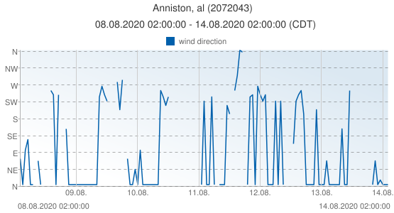Anniston, al, United States of America (2072043): wind direction: 08.08.2020 02:00:00 - 14.08.2020 02:00:00 (CDT)