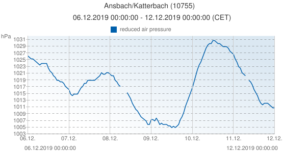 Ansbach/Katterbach, Allemagne (10755): reduced air pressure: 06.12.2019 00:00:00 - 12.12.2019 00:00:00 (CET)