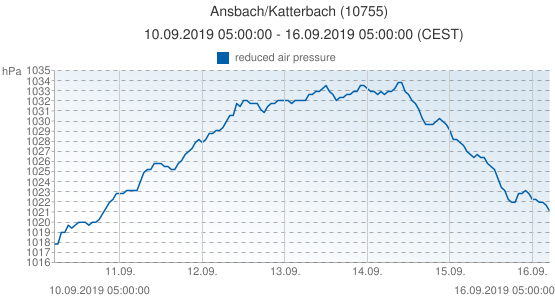 Ansbach/Katterbach, Germany (10755): reduced air pressure: 10.09.2019 05:00:00 - 16.09.2019 05:00:00 (CEST)