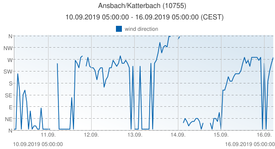 Ansbach/Katterbach, Germany (10755): wind direction: 10.09.2019 05:00:00 - 16.09.2019 05:00:00 (CEST)