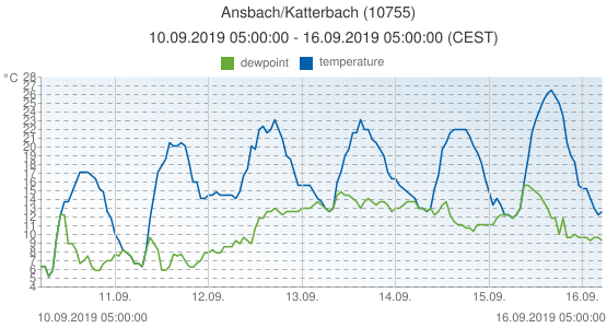 Ansbach/Katterbach, Germany (10755): temperature & dewpoint: 10.09.2019 05:00:00 - 16.09.2019 05:00:00 (CEST)