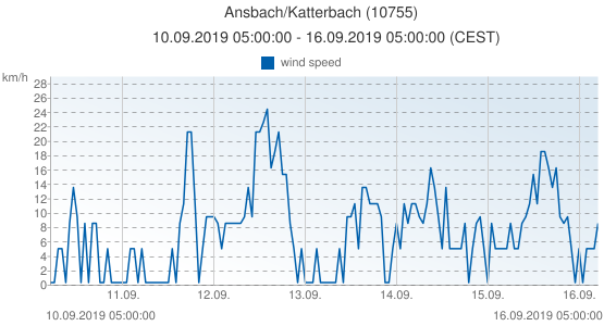 Ansbach/Katterbach, Germany (10755): wind speed: 10.09.2019 05:00:00 - 16.09.2019 05:00:00 (CEST)