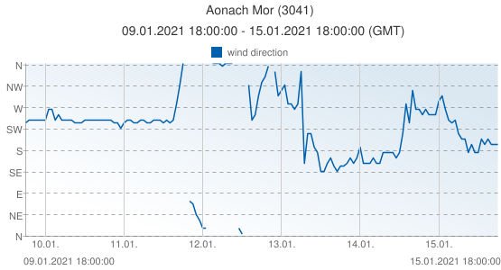 Aonach Mor, United Kingdom (3041): wind direction: 09.01.2021 18:00:00 - 15.01.2021 18:00:00 (GMT)
