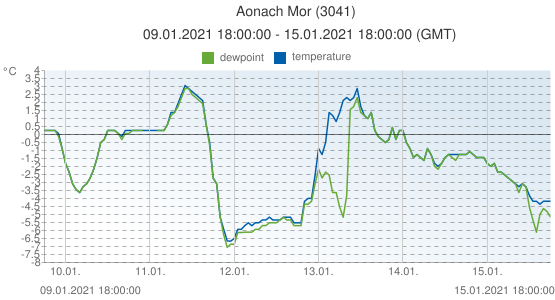 Aonach Mor, United Kingdom (3041): temperature & dewpoint: 09.01.2021 18:00:00 - 15.01.2021 18:00:00 (GMT)