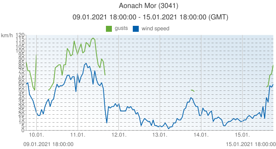 Aonach Mor, United Kingdom (3041): wind speed & gusts: 09.01.2021 18:00:00 - 15.01.2021 18:00:00 (GMT)