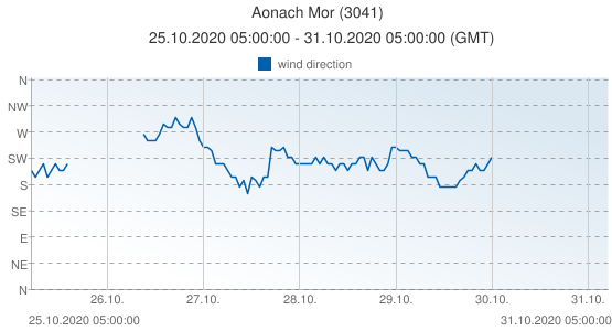Aonach Mor, United Kingdom (3041): wind direction: 25.10.2020 05:00:00 - 31.10.2020 05:00:00 (GMT)