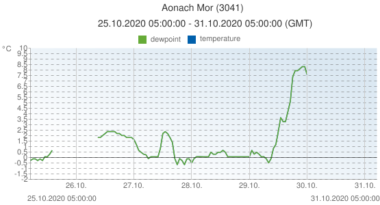Aonach Mor, United Kingdom (3041): temperature & dewpoint: 25.10.2020 05:00:00 - 31.10.2020 05:00:00 (GMT)