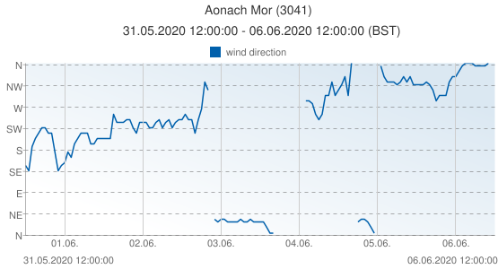 Aonach Mor, United Kingdom (3041): wind direction: 31.05.2020 12:00:00 - 06.06.2020 12:00:00 (BST)
