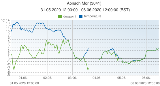 Aonach Mor, United Kingdom (3041): temperature & dewpoint: 31.05.2020 12:00:00 - 06.06.2020 12:00:00 (BST)