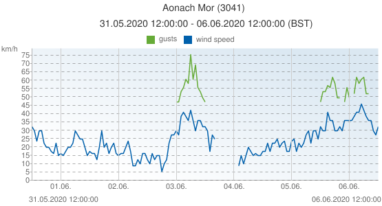 Aonach Mor, United Kingdom (3041): wind speed & gusts: 31.05.2020 12:00:00 - 06.06.2020 12:00:00 (BST)
