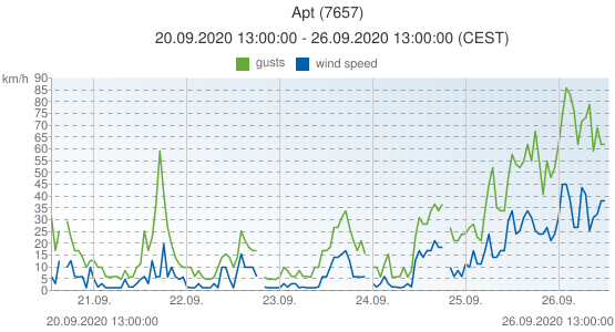 Apt, France (7657): wind speed & gusts: 20.09.2020 13:00:00 - 26.09.2020 13:00:00 (CEST)