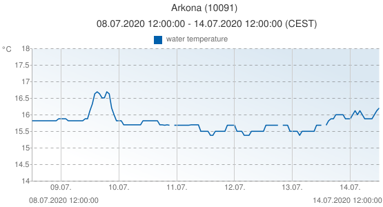 Arkona, Germany (10091): water temperature: 08.07.2020 12:00:00 - 14.07.2020 12:00:00 (CEST)