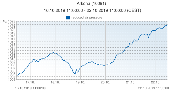 Arkona, Allemagne (10091): reduced air pressure: 16.10.2019 11:00:00 - 22.10.2019 11:00:00 (CEST)