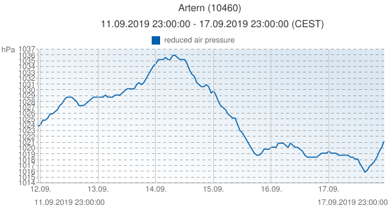 Artern, Germany (10460): reduced air pressure: 11.09.2019 23:00:00 - 17.09.2019 23:00:00 (CEST)