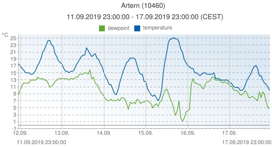 Artern, Germany (10460): temperature & dewpoint: 11.09.2019 23:00:00 - 17.09.2019 23:00:00 (CEST)