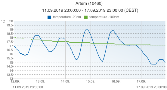 Artern, Germany (10460): temperature -20cm & temperature -100cm: 11.09.2019 23:00:00 - 17.09.2019 23:00:00 (CEST)