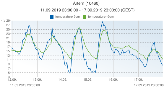 Artern, Germany (10460): temperature 5cm & temperature -5cm: 11.09.2019 23:00:00 - 17.09.2019 23:00:00 (CEST)